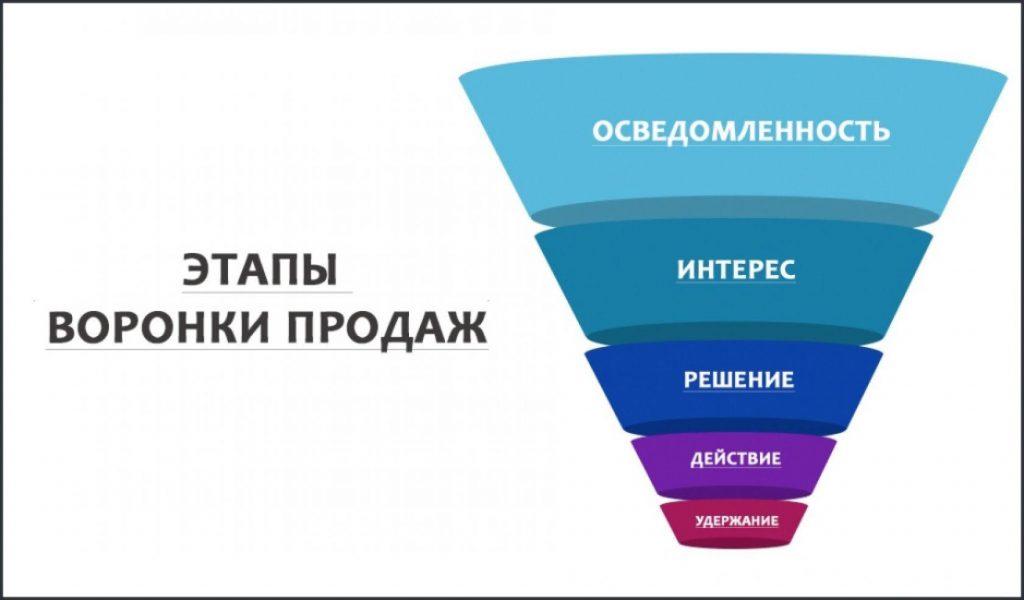 Воронка продаж: что это такое, для чего нужна, как построить воронку  продаж, примеры и этапы sales funnel - Wezom